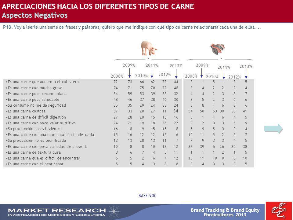 Brand Tracking & Brand Equity Porcicultores 2013 APRECIACIONES HACIA LOS DIFERENTES TIPOS DE CARNE Aspectos Negativos P10. Voy a leerle una serie de f