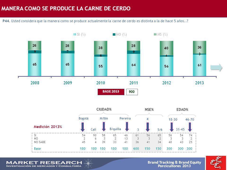 Brand Tracking & Brand Equity Porcicultores 2013 MANERA COMO SE PRODUCE LA CARNE DE CERDO P44. Usted considera que la manera como se produce actualmen