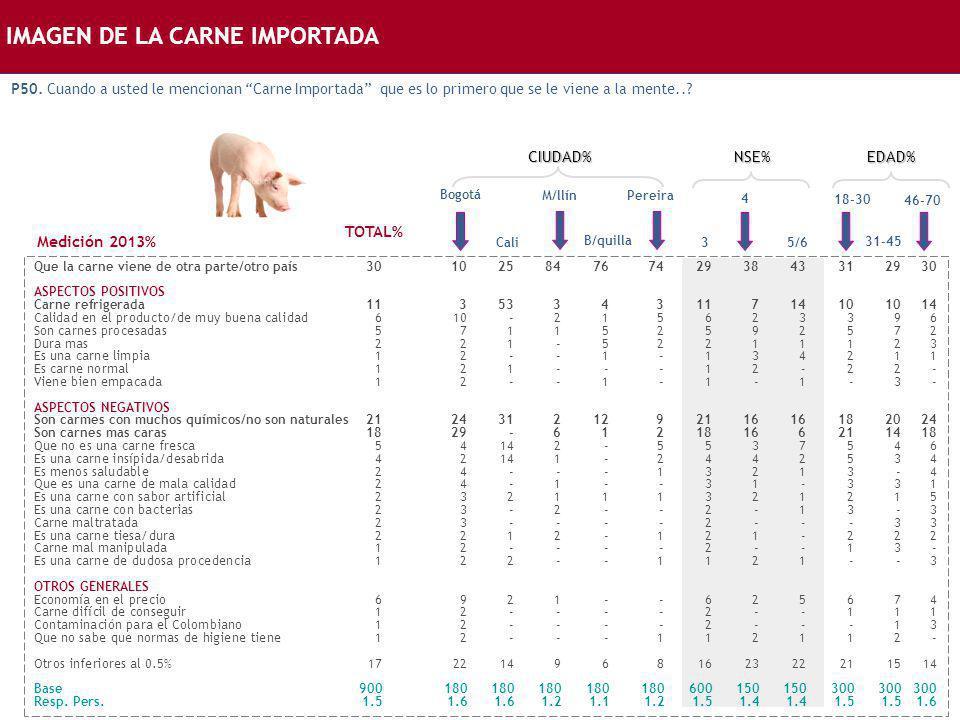 IMAGEN DE LA CARNE IMPORTADA Bogotá Que la carne viene de otra parte/otro país301025847674293843312930 ASPECTOS POSITIVOS Carne refrigerada11353343117