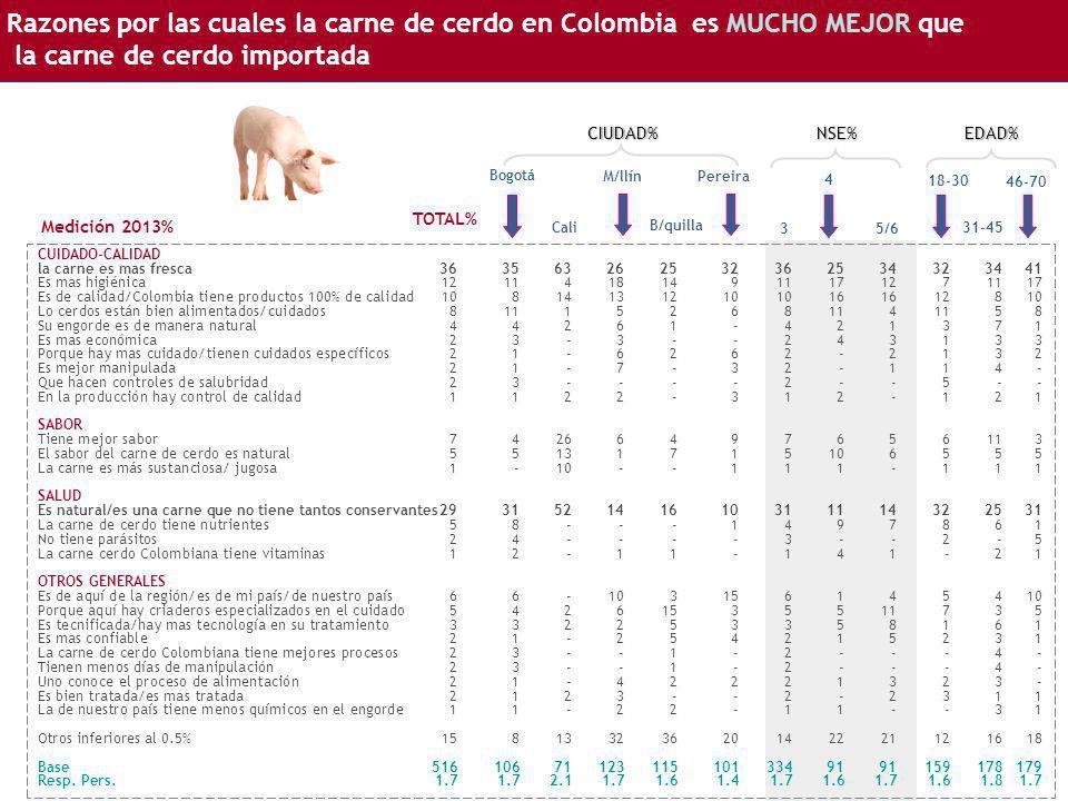 Razones por las cuales la carne de cerdo en Colombia es MUCHO MEJOR que la carne de cerdo importada Bogotá CUIDADO-CALIDAD la carne es mas fresca36356