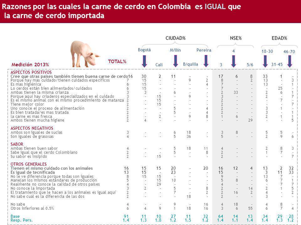 Razones por las cuales la carne de cerdo en Colombia es IGUAL que la carne de cerdo importada Bogotá ASPECTOS POSITIVOS Cree que otras países también