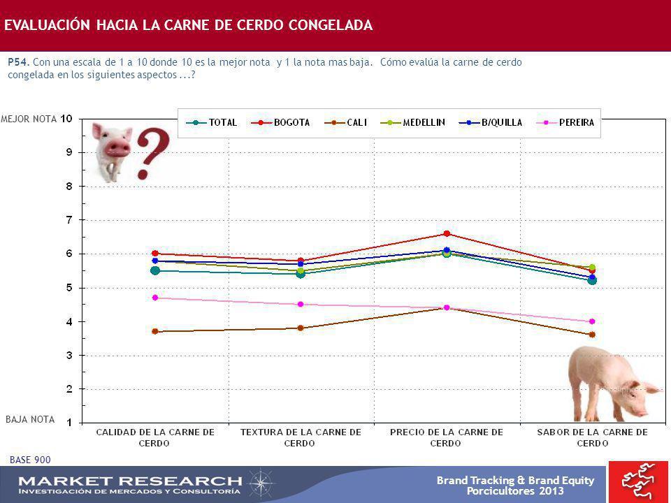 Brand Tracking & Brand Equity Porcicultores 2013 EVALUACIÓN HACIA LA CARNE DE CERDO CONGELADA P54. Con una escala de 1 a 10 donde 10 es la mejor nota