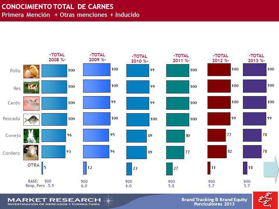 Brand Tracking & Brand Equity Porcicultores 2013 -TOTAL 2008 %- -TOTAL 2009 %- OTRA Res Pollo Cerdo Pescado Conejo Cordero BASE: 900 Resp. Pers 5.9 90