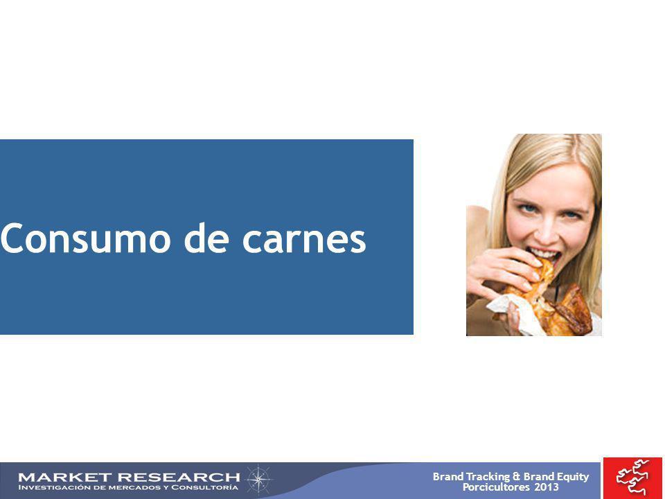 Brand Tracking & Brand Equity Porcicultores 2013 Consumo de carnes