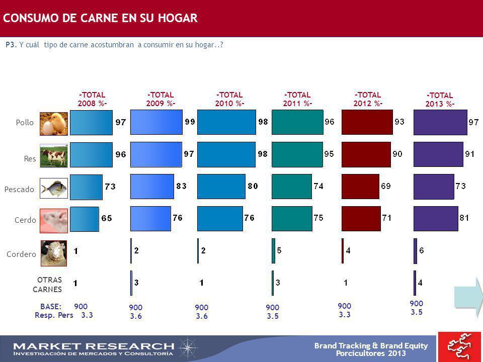 Brand Tracking & Brand Equity Porcicultores 2013 -TOTAL 2008 %- -TOTAL 2009 %- Res Pollo Cerdo Pescado Cordero BASE: 900 Resp. Pers 3.3 900 3.6 CONSUM