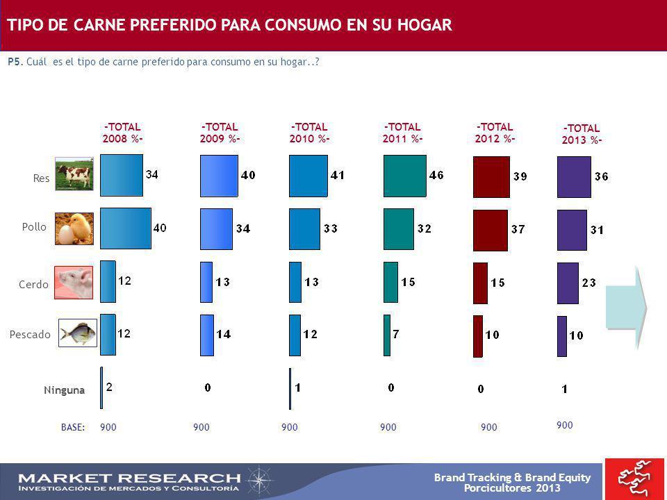 Brand Tracking & Brand Equity Porcicultores 2013 -TOTAL 2008 %- BASE: 900 -TOTAL 2009 %- Res Pollo Cerdo Pescado Ninguna 900 TIPO DE CARNE PREFERIDO P