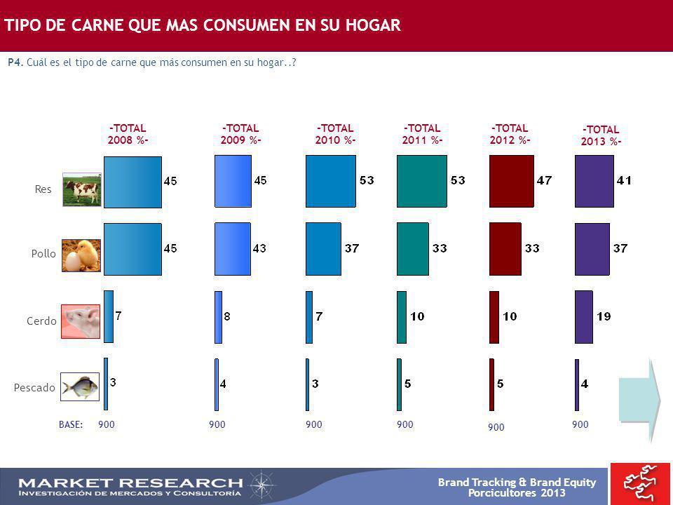 Brand Tracking & Brand Equity Porcicultores 2013 -TOTAL 2008 %- BASE: 900 -TOTAL 2009 %- Res Pollo Cerdo Pescado 900 TIPO DE CARNE QUE MAS CONSUMEN EN