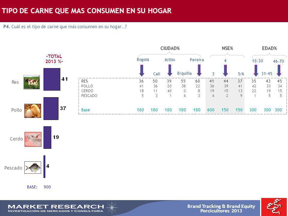 Brand Tracking & Brand Equity Porcicultores 2013 BASE: 900 Res Pollo Cerdo Pescado TIPO DE CARNE QUE MAS CONSUMEN EN SU HOGAR P4. Cuál es el tipo de c