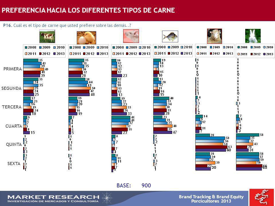 Brand Tracking & Brand Equity Porcicultores 2013 BASE:900 PRIMERA SEGUNDA TERCERA SEXTA CUARTA QUINTA PREFERENCIA HACIA LOS DIFERENTES TIPOS DE CARNE
