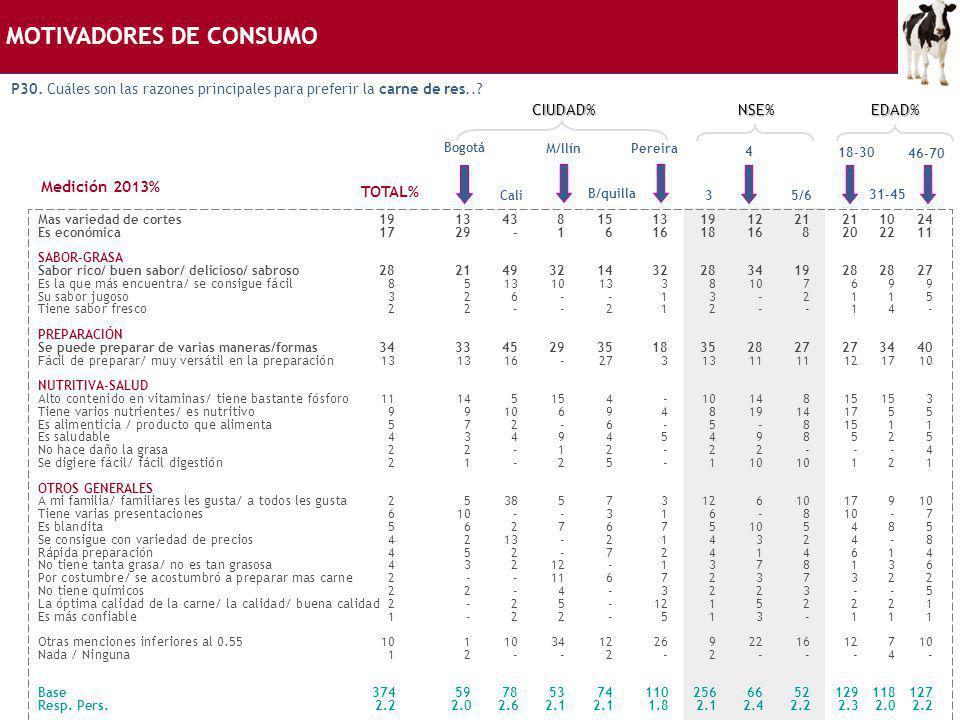 MOTIVADORES DE CONSUMO P30. Cuáles son las razones principales para preferir la carne de res..? Bogotá Mas variedad de cortes19134381513191221211024 E