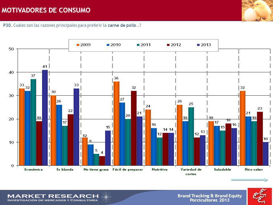 Brand Tracking & Brand Equity Porcicultores 2013 MOTIVADORES DE CONSUMO P30. Cuáles son las razones principales para preferir la carne de pollo..?