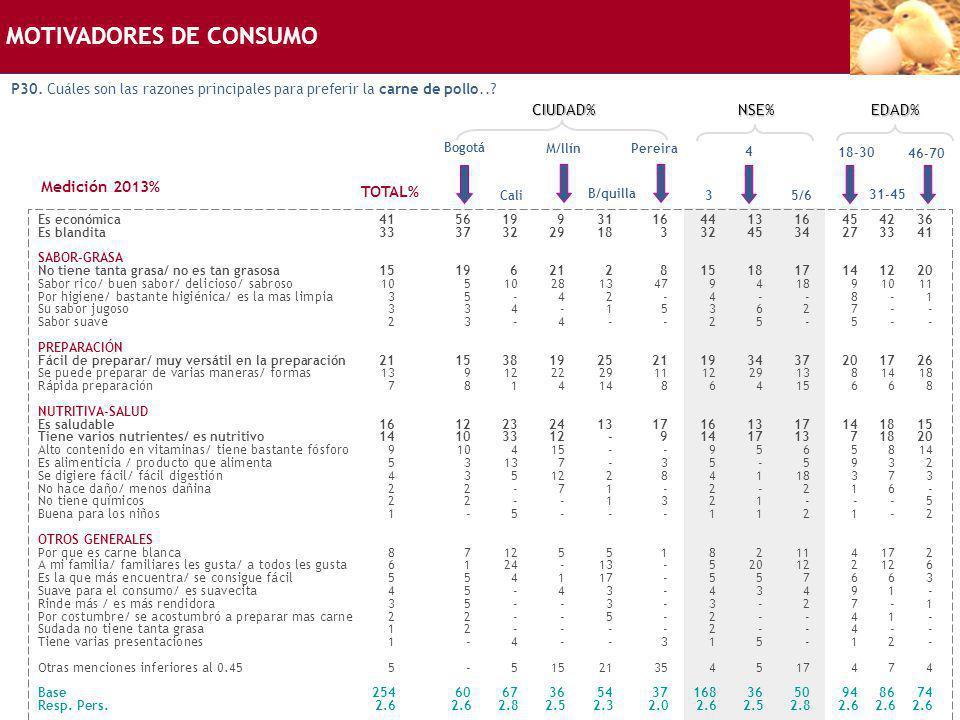 MOTIVADORES DE CONSUMO P30. Cuáles son las razones principales para preferir la carne de pollo..? Bogotá Es económica41561993116441316454236 Es blandi