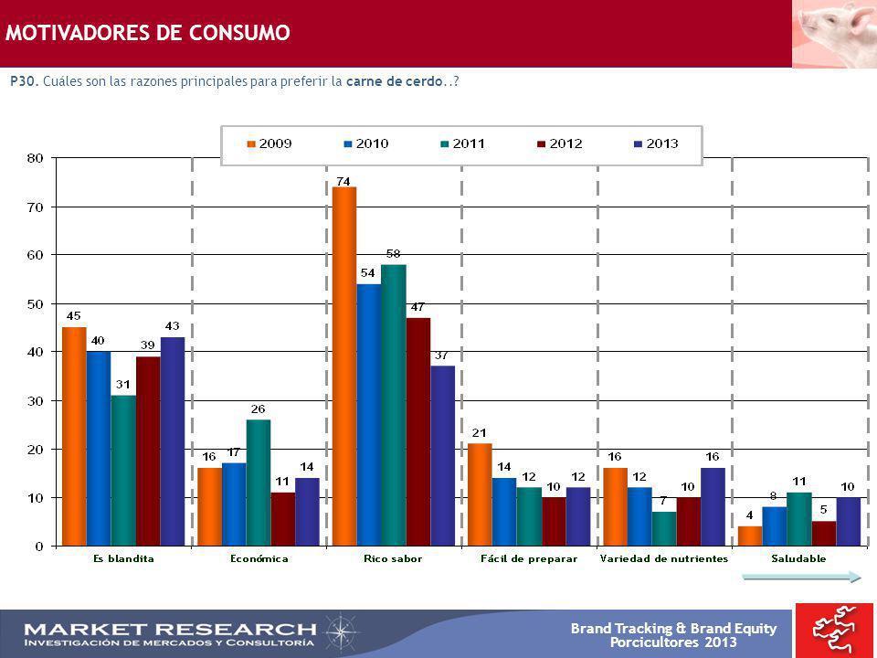 Brand Tracking & Brand Equity Porcicultores 2013 MOTIVADORES DE CONSUMO P30. Cuáles son las razones principales para preferir la carne de cerdo..?
