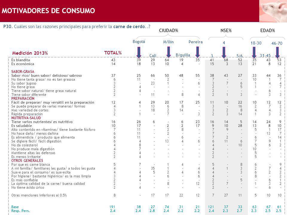 MOTIVADORES DE CONSUMO P30. Cuáles son las razones principales para preferir la carne de cerdo..? Bogotá Es blandita433929641935416852354353 Es económ