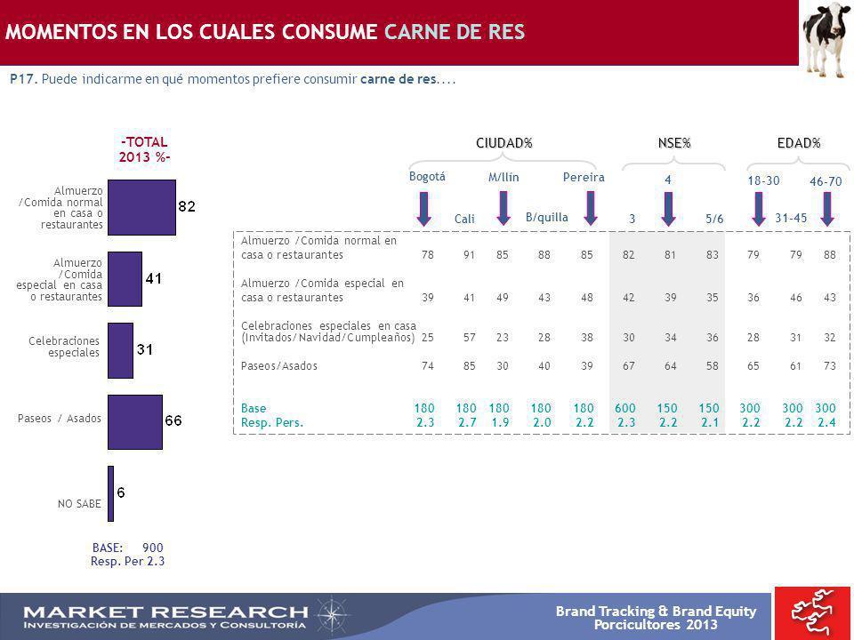 Brand Tracking & Brand Equity Porcicultores 2013 BASE: 900 Resp. Per 2.3 Almuerzo /Comida normal en casa o restaurantes Almuerzo /Comida especial en c