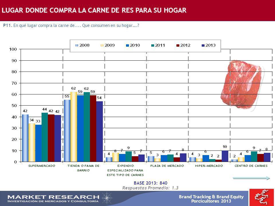 Brand Tracking & Brand Equity Porcicultores 2013 BASE 2013: 840 Respuestas Promedio: 1.3 LUGAR DONDE COMPRA LA CARNE DE RES PARA SU HOGAR P11. En qué