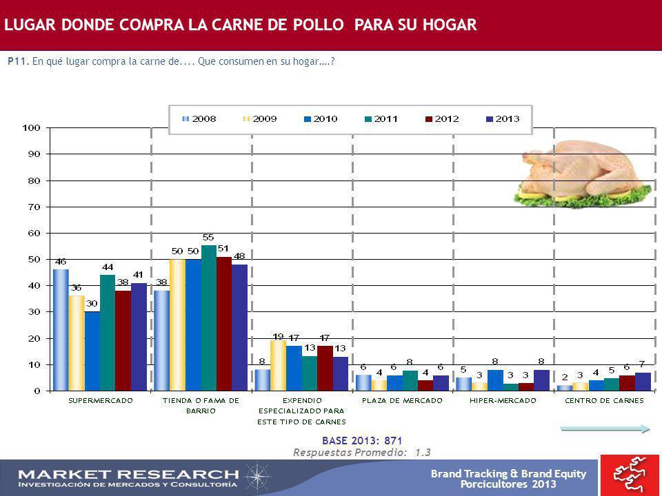Brand Tracking & Brand Equity Porcicultores 2013 BASE 2013: 871 Respuestas Promedio: 1.3 LUGAR DONDE COMPRA LA CARNE DE POLLO PARA SU HOGAR P11. En qu