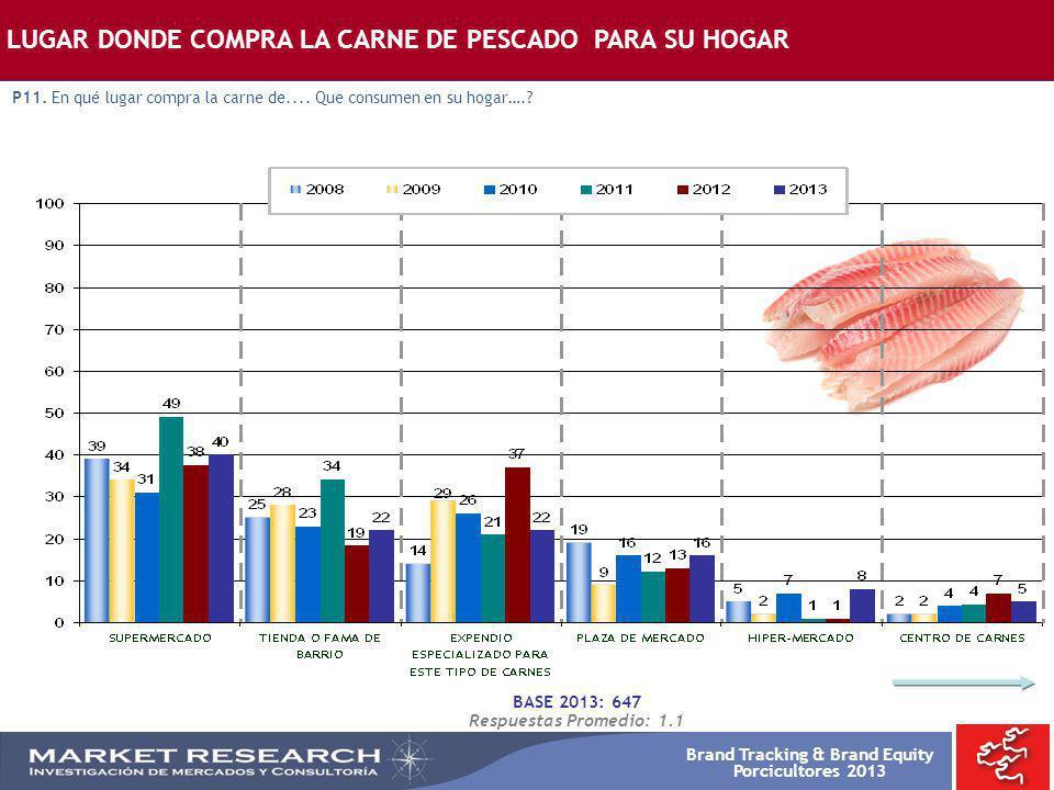 Brand Tracking & Brand Equity Porcicultores 2013 BASE 2013: 647 Respuestas Promedio: 1.1 LUGAR DONDE COMPRA LA CARNE DE PESCADO PARA SU HOGAR P11. En