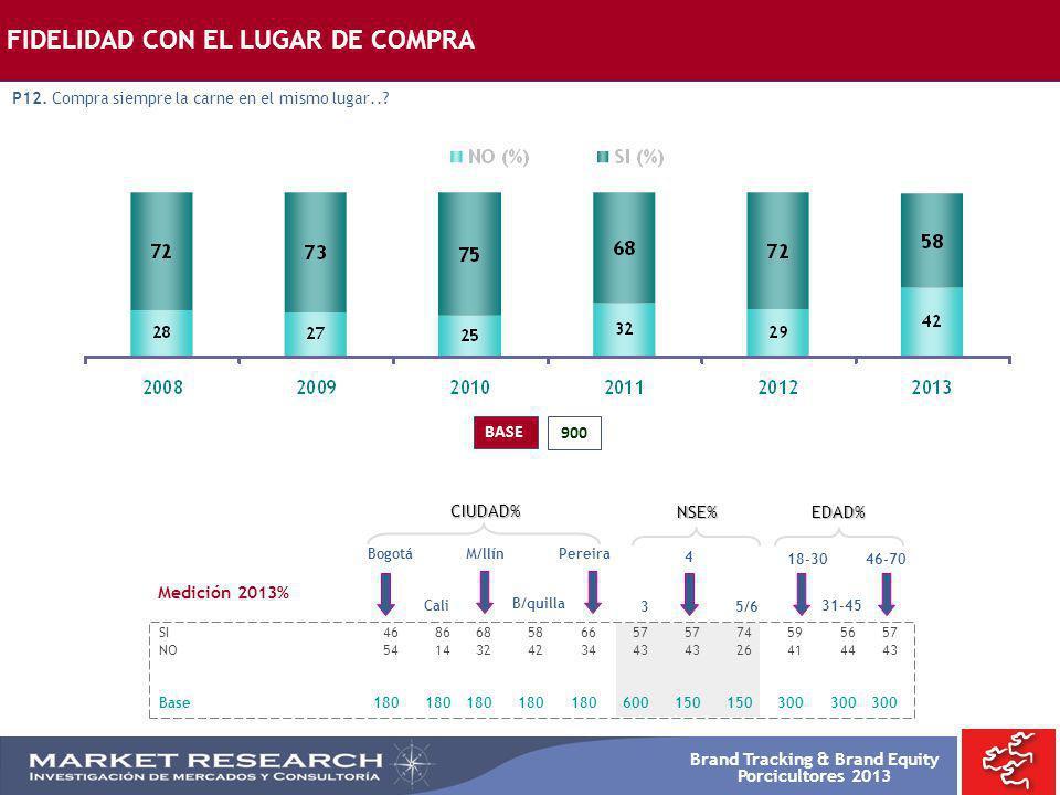 Brand Tracking & Brand Equity Porcicultores 2013 900 BASE FIDELIDAD CON EL LUGAR DE COMPRA P12. Compra siempre la carne en el mismo lugar..? Bogotá SI
