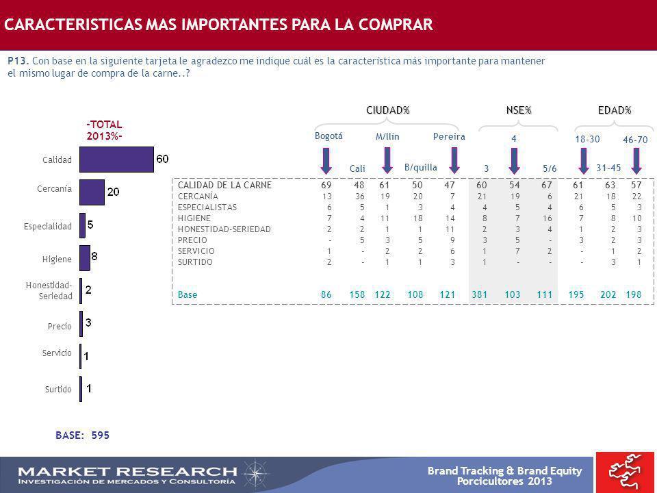 Brand Tracking & Brand Equity Porcicultores 2013 -TOTAL 2013%- Calidad Bogotá CALIDAD DE LA CARNE6948615047605467616357 CERCANÍA13361920721196211822 E