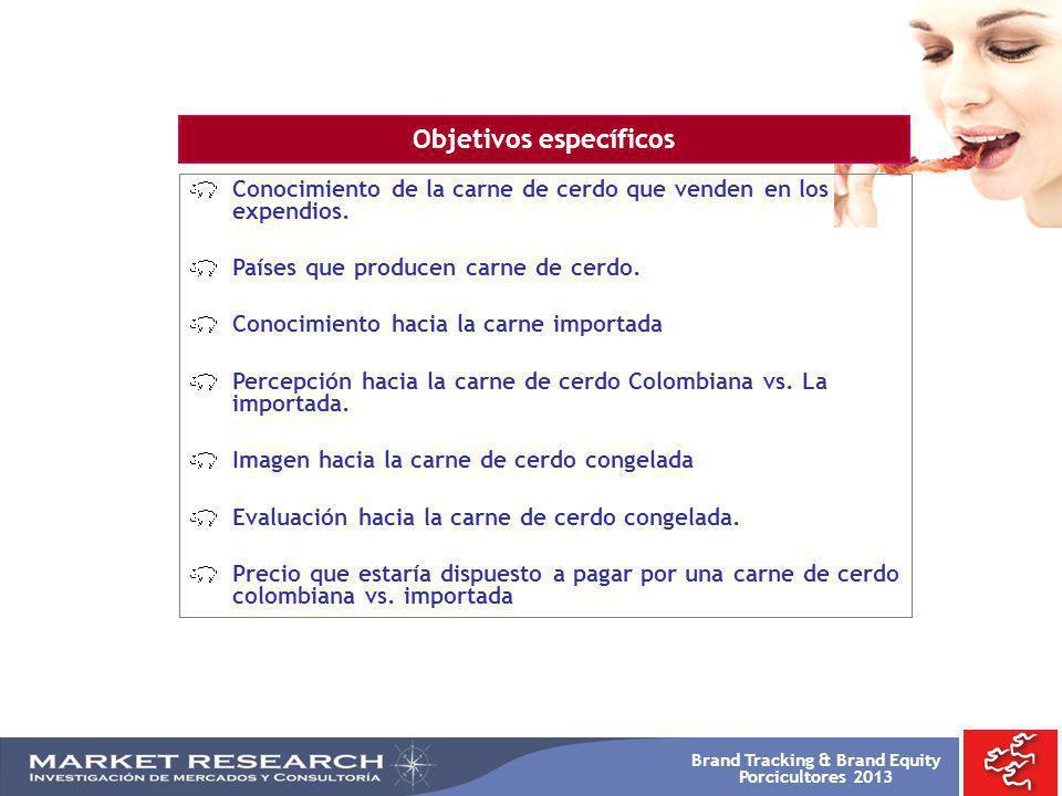 Brand Tracking & Brand Equity Porcicultores 2013 -TOTAL 2008 %- -TOTAL 2009 %- OTRA Res Pollo Cerdo Pescado Conejo Cordero BASE: 900 Resp.