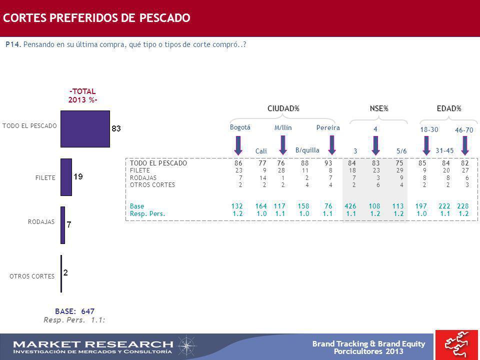 Brand Tracking & Brand Equity Porcicultores 2013 -TOTAL 2013 %- TODO EL PESCADO Bogotá TODO EL PESCADO8677768893848375858482 FILETE2392811818232992027