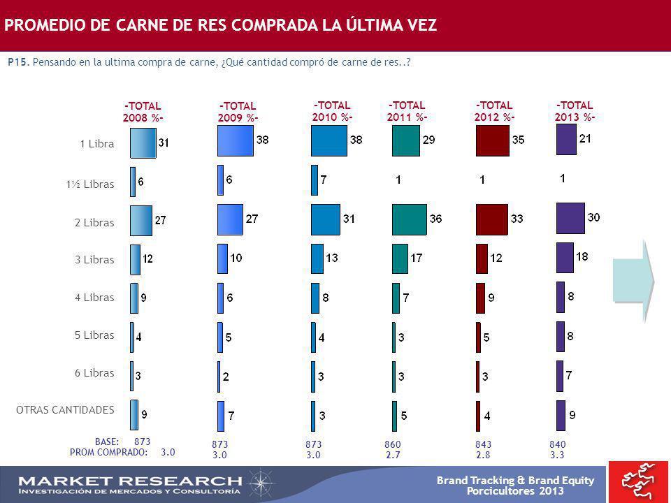 Brand Tracking & Brand Equity Porcicultores 2013 -TOTAL 2008 %- -TOTAL 2009 %- PROMEDIO DE CARNE DE RES COMPRADA LA ÚLTIMA VEZ P15. Pensando en la ult
