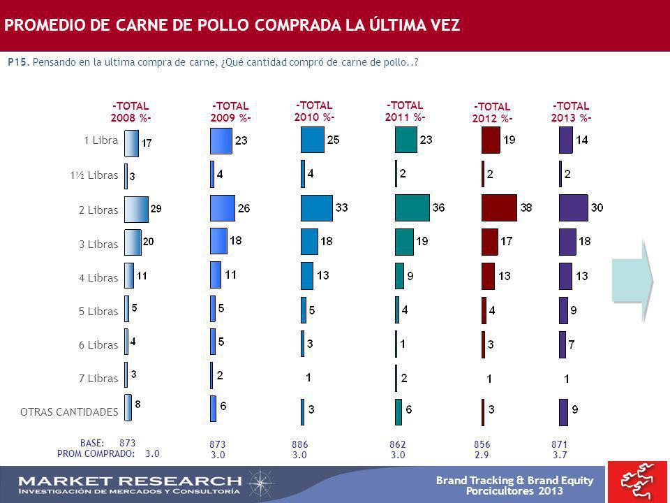 Brand Tracking & Brand Equity Porcicultores 2013 -TOTAL 2008 %- -TOTAL 2009 %- PROMEDIO DE CARNE DE POLLO COMPRADA LA ÚLTIMA VEZ P15. Pensando en la u