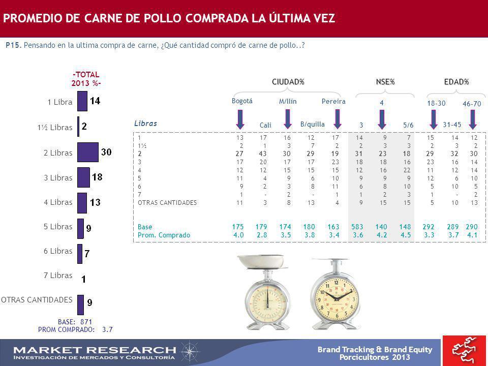 Brand Tracking & Brand Equity Porcicultores 2013 Bogotá 113171612171497151412 1½21372233232 22743302919312318293230 31720171723181816231614 4121215151