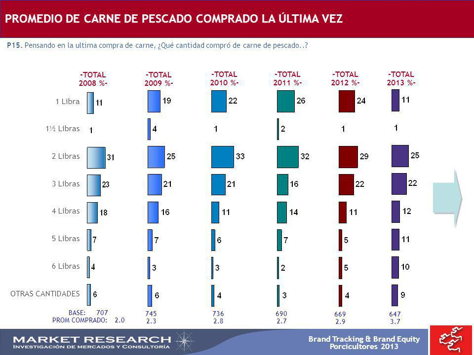 Brand Tracking & Brand Equity Porcicultores 2013 -TOTAL 2008 %- -TOTAL 2009 %- -TOTAL 2010 %- BASE: 707 PROM COMPRADO: 2.0 745 2.3 736 2.8 1 Libra 1½