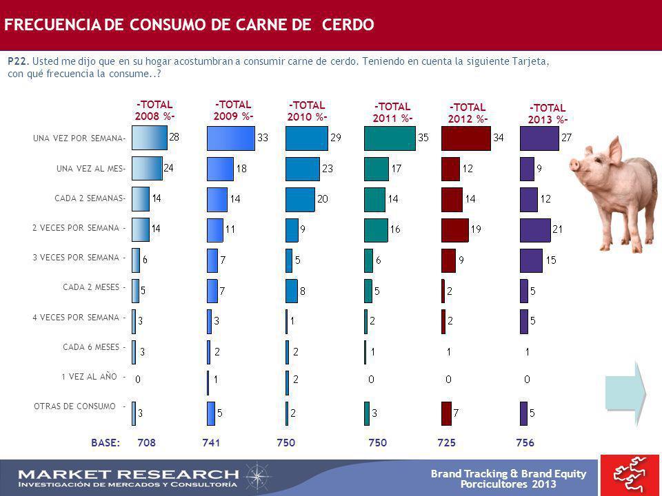 Brand Tracking & Brand Equity Porcicultores 2013 -TOTAL 2008 %- -TOTAL 2009 %- -TOTAL 2010 %- BASE: 708 UNA VEZ POR SEMANA- UNA VEZ AL MES- CADA 2 SEM