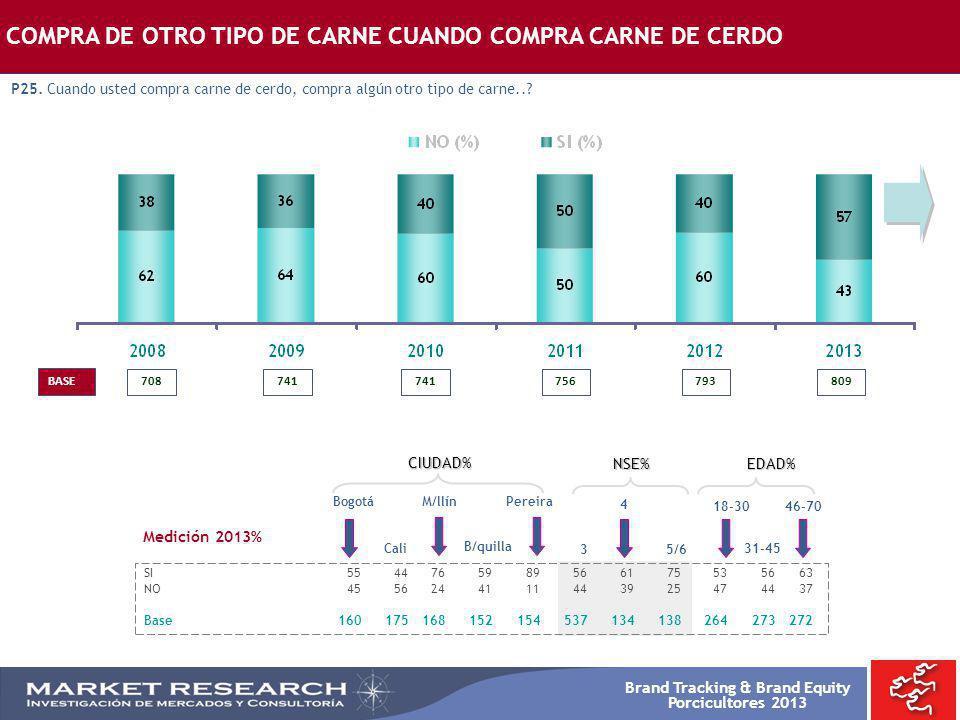 Brand Tracking & Brand Equity Porcicultores 2013 708 BASE COMPRA DE OTRO TIPO DE CARNE CUANDO COMPRA CARNE DE CERDO P25. Cuando usted compra carne de