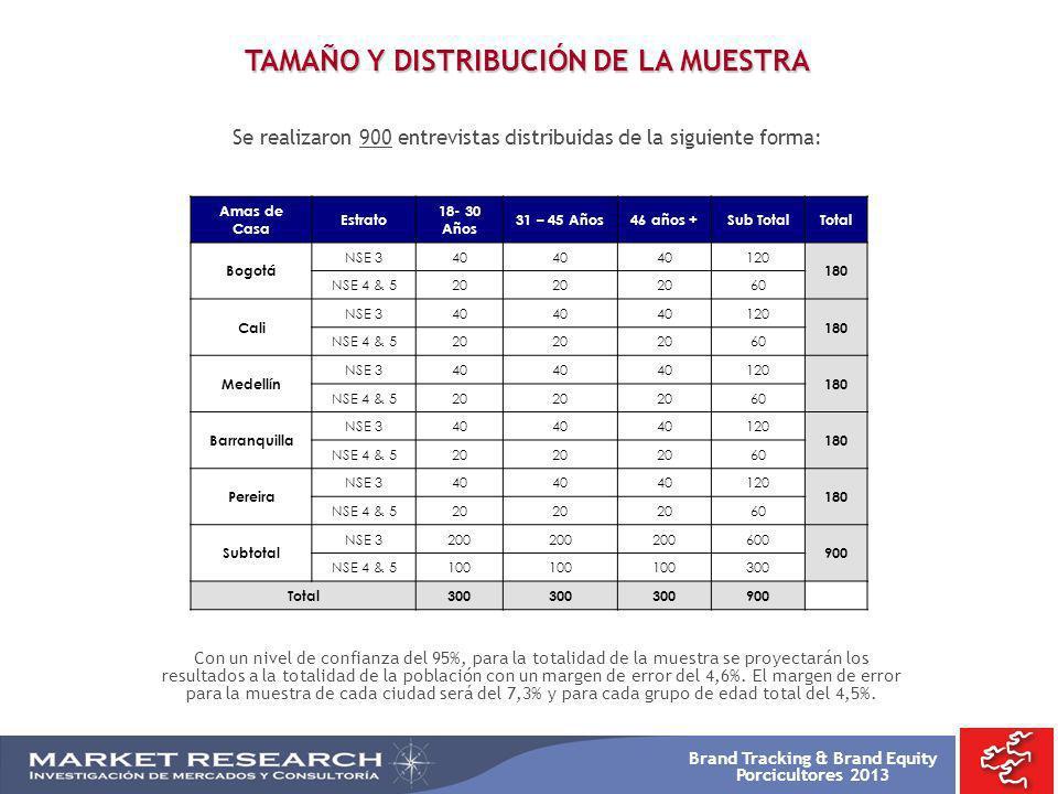 Brand Tracking & Brand Equity Porcicultores 2013 TAMAÑO Y DISTRIBUCIÓN DE LA MUESTRA Se realizaron 900 entrevistas distribuidas de la siguiente forma: