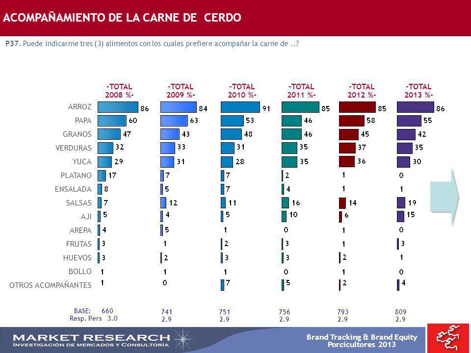 Brand Tracking & Brand Equity Porcicultores 2013 -TOTAL 2008 %- -TOTAL 2009 %- ARROZ PAPA GRANOS VERDURAS YUCA PLATANO ENSALADA SALSAS AJI AREPA FRUTA