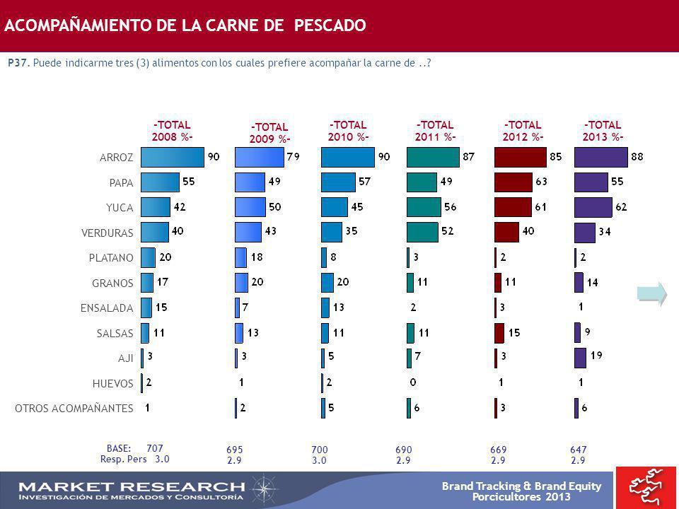 Brand Tracking & Brand Equity Porcicultores 2013 -TOTAL 2008 %- -TOTAL 2009 %- ARROZ PAPA YUCA VERDURAS PLATANO GRANOS ENSALADA SALSAS AJI HUEVOS OTRO