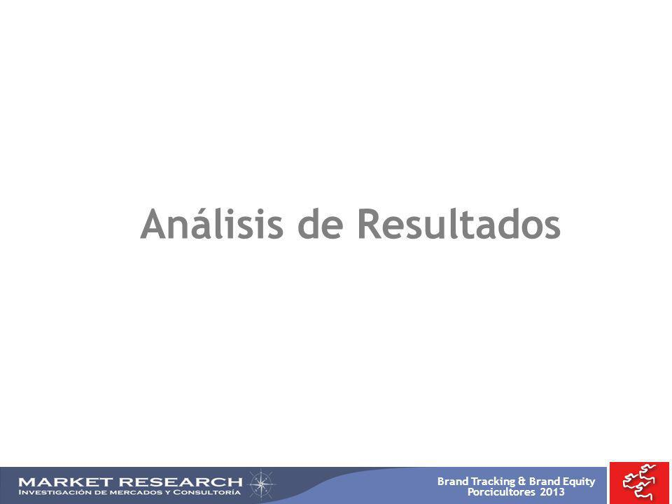 Brand Tracking & Brand Equity Porcicultores 2013 -TOTAL 2008 %- -TOTAL 2009 %- Res Pollo Cerdo Pescado Cordero BASE: 900 Resp.