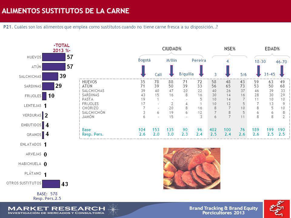 Brand Tracking & Brand Equity Porcicultores 2013 Bogotá HUEVOS3578887172584843596349 ATÚN7139503933566573535068 SALCHICHAS3940472022402637463933 SARDI