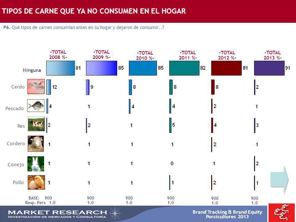 Brand Tracking & Brand Equity Porcicultores 2013 TIPOS DE CARNE QUE YA NO CONSUMEN EN EL HOGAR P6. Qué tipos de carnes consumían antes en su hogar y d