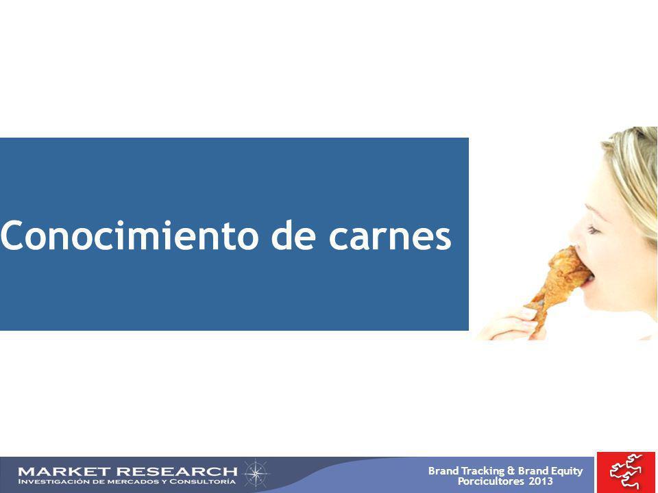 Brand Tracking & Brand Equity Porcicultores 2013 -TOTAL 2008 %- BASE: 900 Res Pollo Cerdo Pescado Conejo -TOTAL 2009 %- 900 CONOCIMIENTO DE CARNES Primera Mención P1.