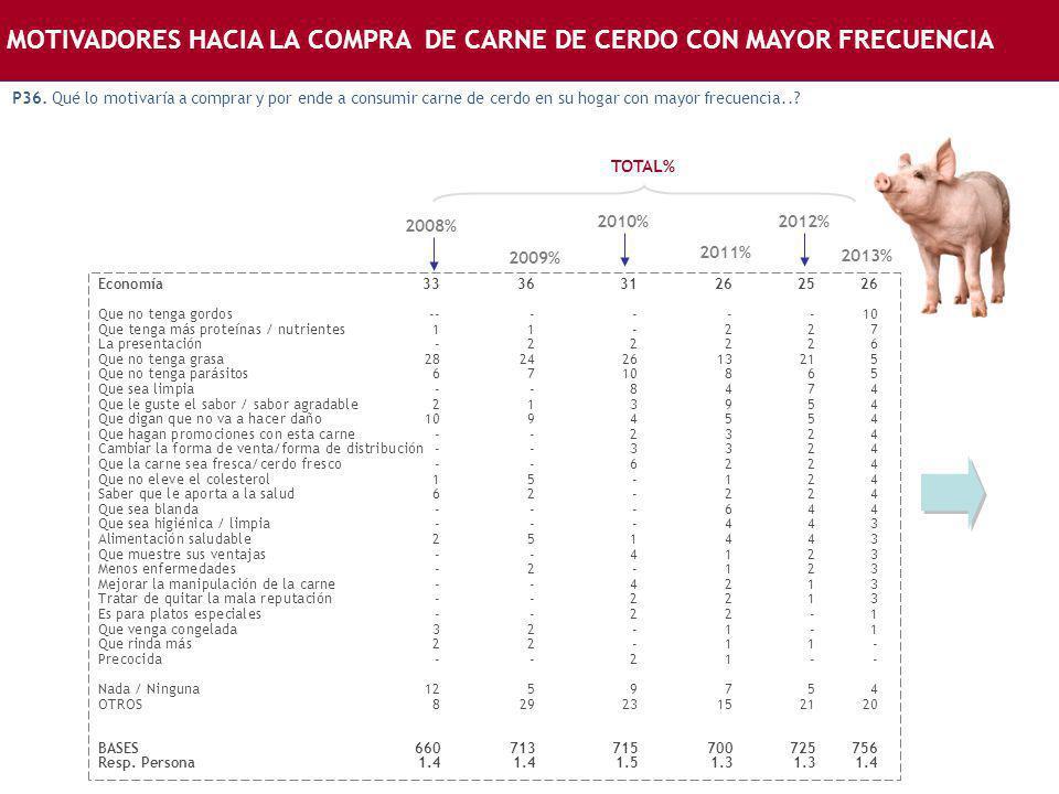 MOTIVADORES HACIA LA COMPRA DE CARNE DE CERDO CON MAYOR FRECUENCIA P36. Qué lo motivaría a comprar y por ende a consumir carne de cerdo en su hogar co