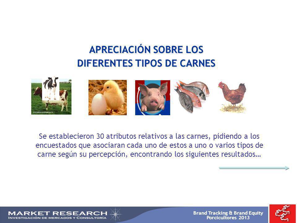 Brand Tracking & Brand Equity Porcicultores 2013 APRECIACIÓN SOBRE LOS DIFERENTES TIPOS DE CARNES Se establecieron 30 atributos relativos a las carnes