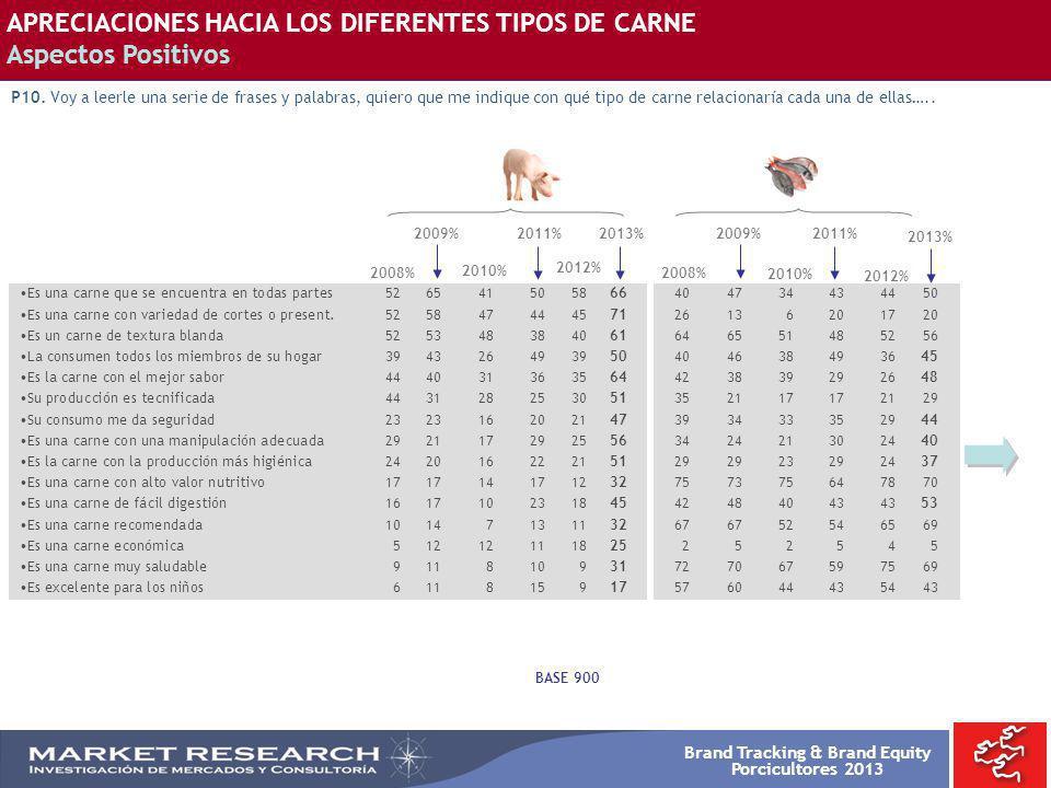 Brand Tracking & Brand Equity Porcicultores 2013 APRECIACIONES HACIA LOS DIFERENTES TIPOS DE CARNE Aspectos Positivos P10. Voy a leerle una serie de f