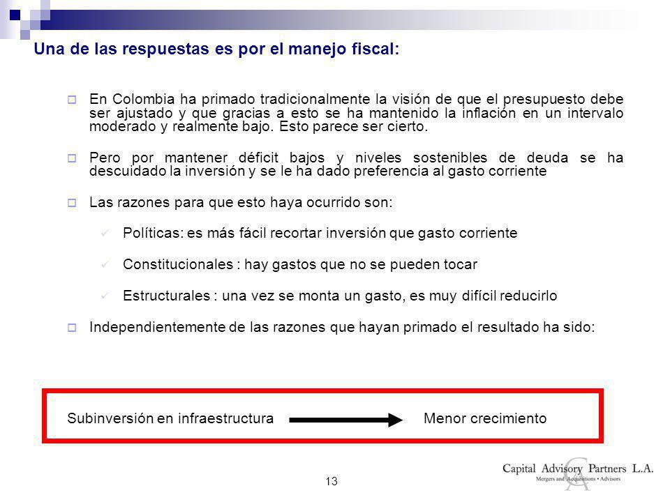13 Una de las respuestas es por el manejo fiscal: En Colombia ha primado tradicionalmente la visión de que el presupuesto debe ser ajustado y que gracias a esto se ha mantenido la inflación en un intervalo moderado y realmente bajo.