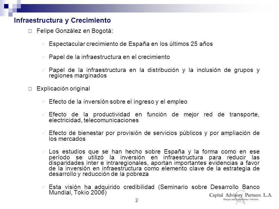 2 Infraestructura y Crecimiento Felipe González en Bogotá: Espectacular crecimiento de España en los últimos 25 años Papel de la infraestructura en el crecimiento Papel de la infraestructura en la distribución y la inclusión de grupos y regiones marginados Explicación original Efecto de la inversión sobre el ingreso y el empleo Efecto de la productividad en función de mejor red de transporte, electricidad, telecomunicaciones Efecto de bienestar por provisión de servicios públicos y por ampliación de los mercados Los estudios que se han hecho sobre España y la forma como en ese período se utilizó la inversión en infraestructura para reducir las disparidades inter e intraregionales, aportan importantes evidencias a favor de la inversión en infraestructura como elemento clave de la estrategia de desarrollo y reducción de la pobreza Esta visión ha adquirido credibilidad (Seminario sobre Desarrollo Banco Mundial, Tokio 2006)
