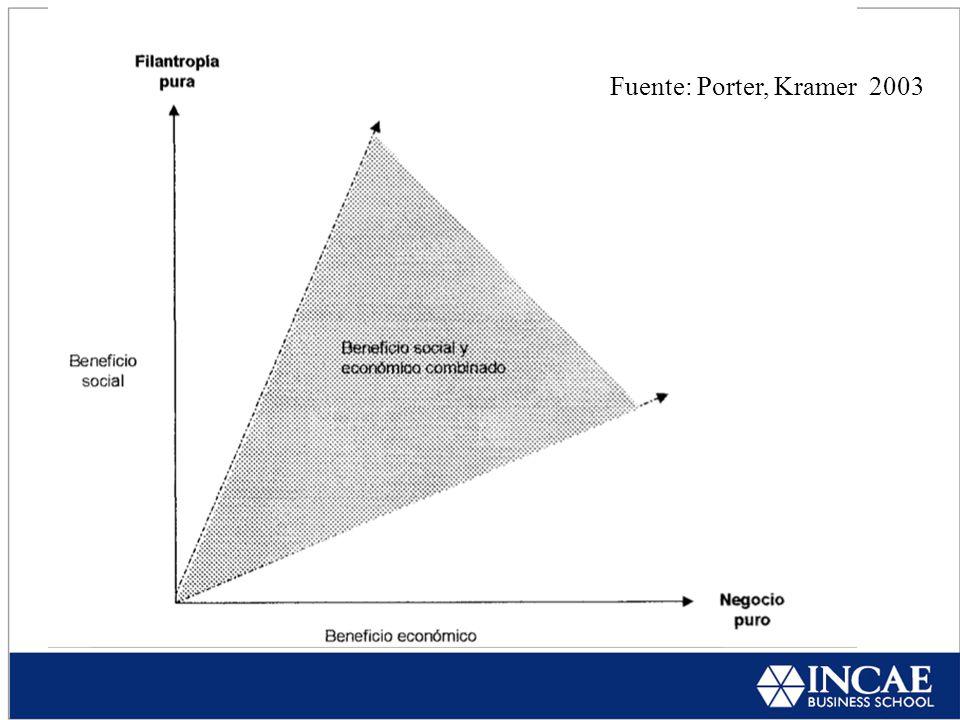 Fuente: Porter, Kramer 2003