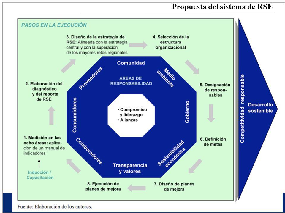 Propuesta del sistema de RSE