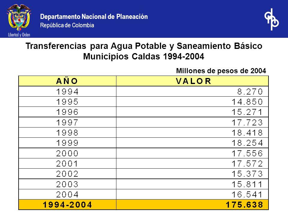Departamento Nacional de Planeación República de Colombia Transferencias para Agua Potable y Saneamiento Básico Municipios Caldas 1994-2004 Millones de pesos de 2004