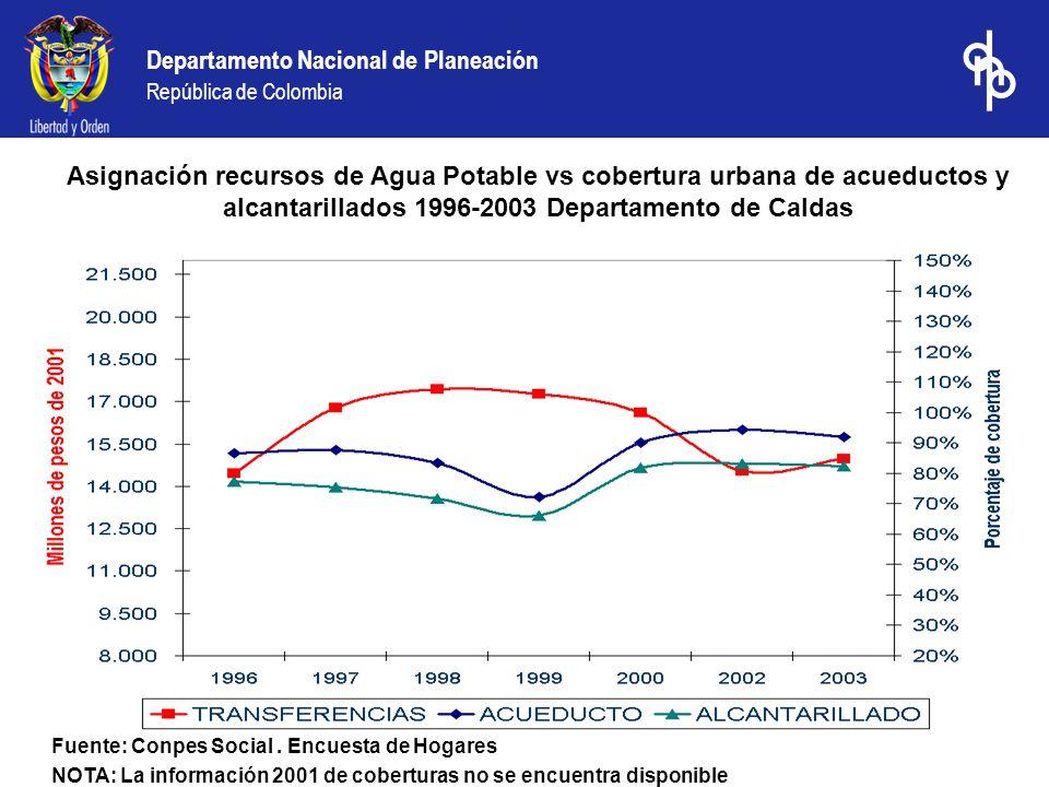 Departamento Nacional de Planeación República de Colombia Asignación recursos de Agua Potable vs cobertura urbana de acueductos y alcantarillados 1996-2003 Departamento de Caldas Fuente: Conpes Social.