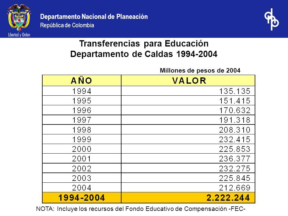 Departamento Nacional de Planeación República de Colombia Transferencias para Educación Departamento de Caldas 1994-2004 Millones de pesos de 2004 NOTA: Incluye los recursos del Fondo Educativo de Compensación -FEC-