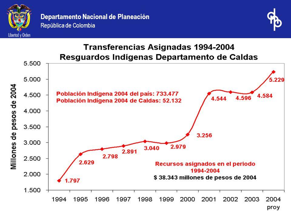1.Inversión Histórica 2.Proyección de Inversión 2004-2006 3.Proyección de Inversión 2004 4.Eficiencia en el Gasto Social 5.Evaluación del Desempeño Fiscal Territorial 2000 – 2003 Contenido